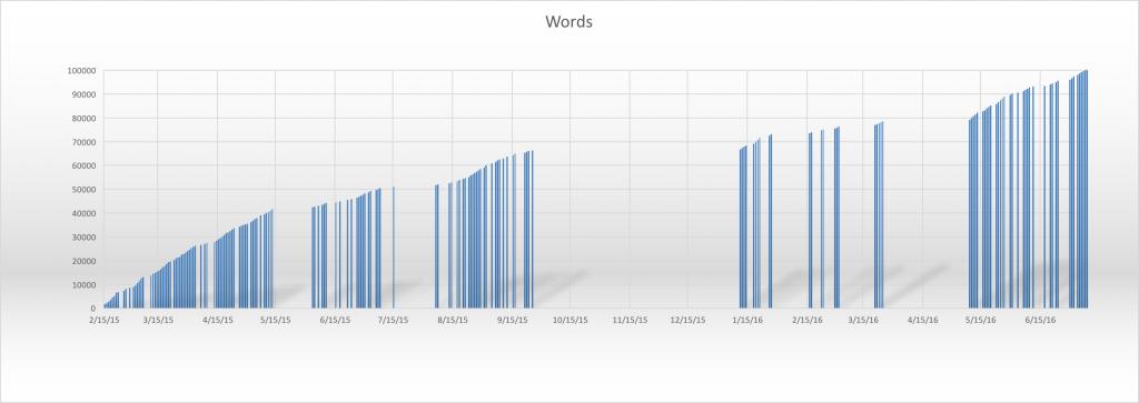 wordchart
