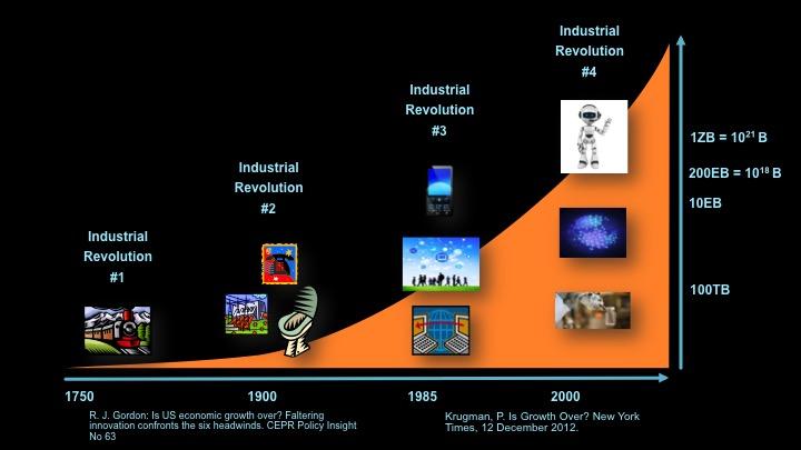 industrial-revolutions