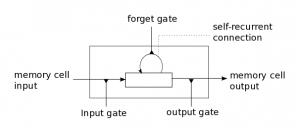 lstm_memorycell